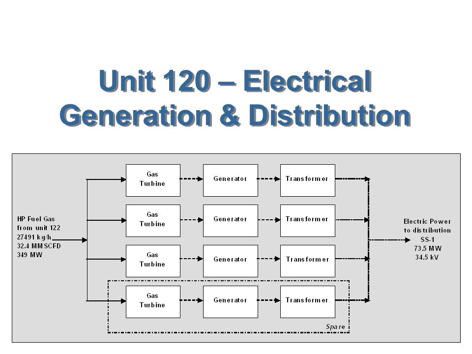 Unit 120 – Electrical Generation & Distribution