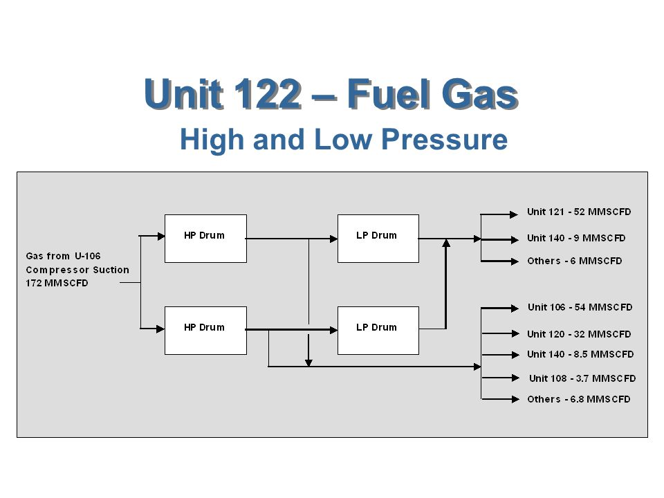Unit 122 – Fuel Gas High and Low Pressure