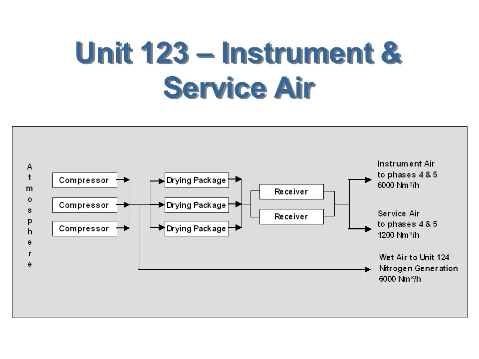 Unit 123 – Instrument & Service Air