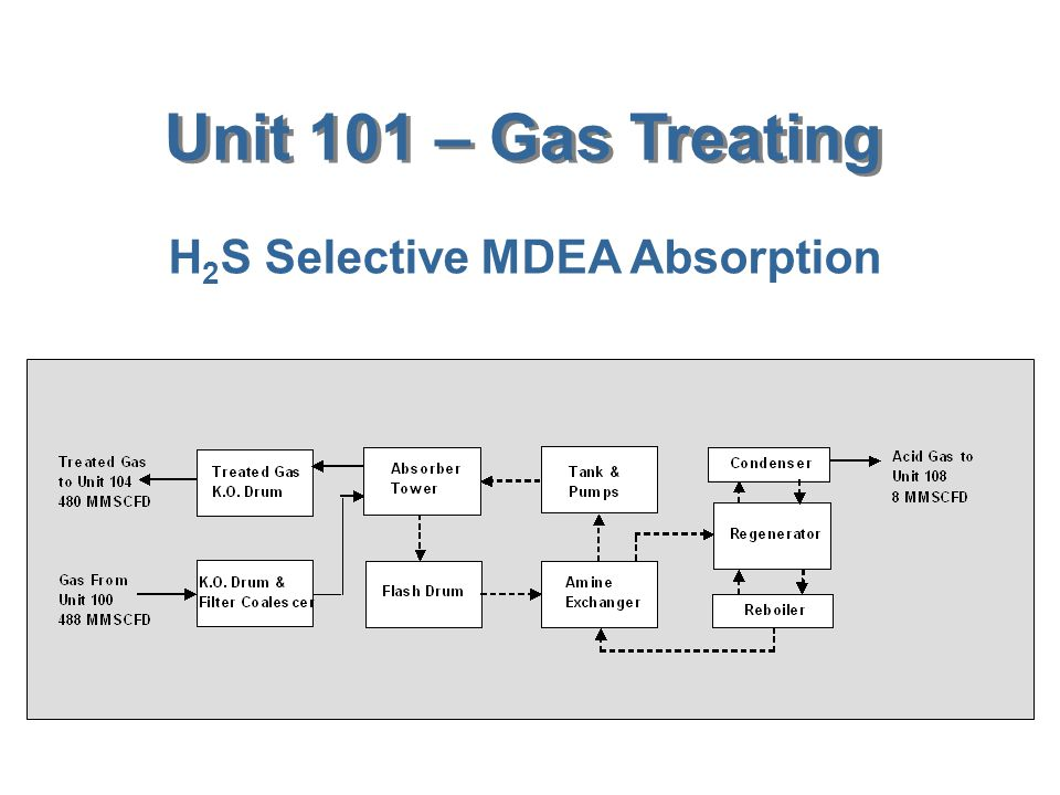 Unit 101 – Gas Treating H2S Selective MDEA Absorption