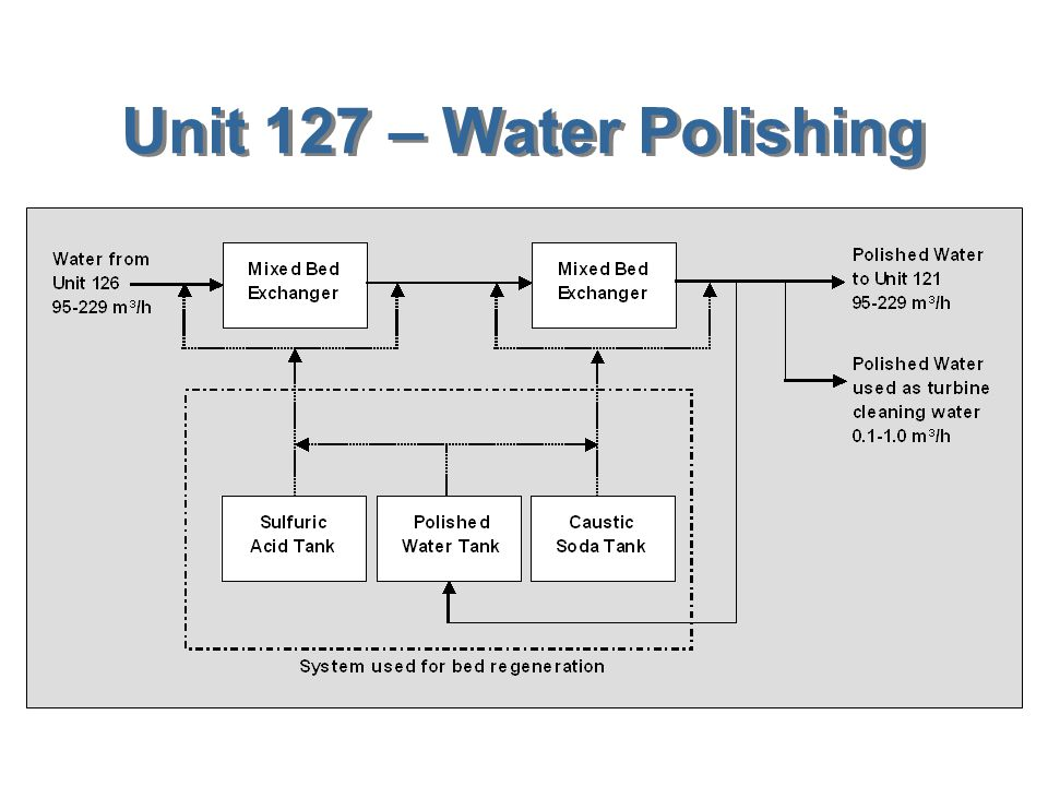 Unit 127 – Water Polishing
