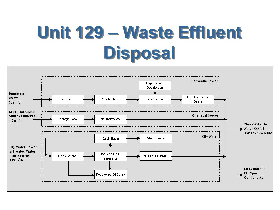 Unit 129 – Waste Effluent Disposal