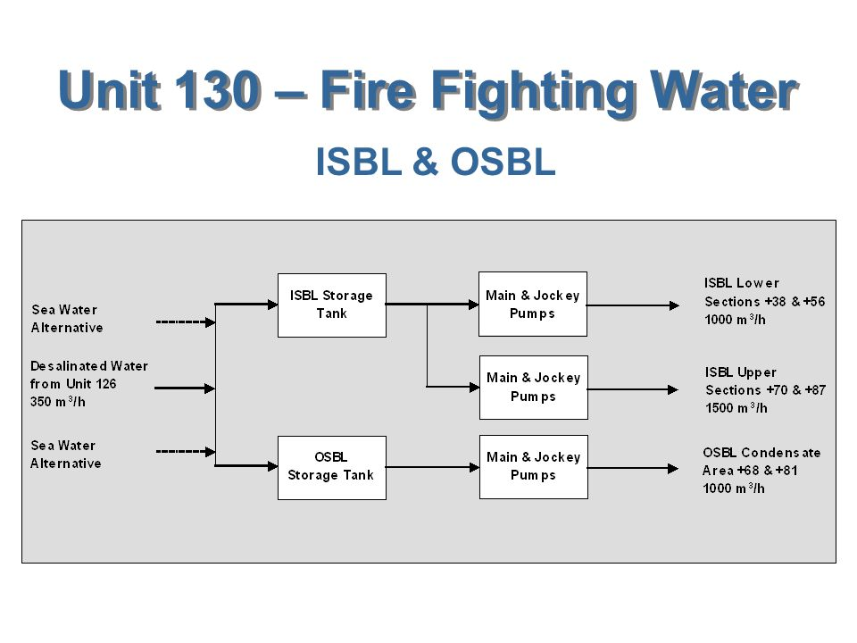 Unit 130 – Fire Fighting Water