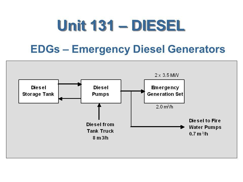 EDGs – Emergency Diesel Generators