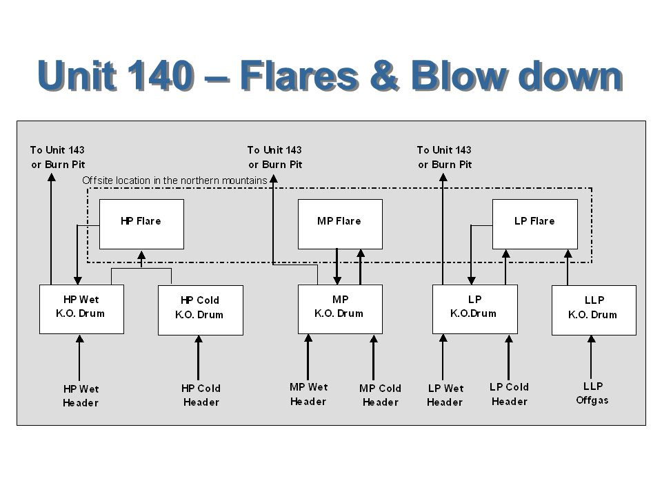 Unit 140 – Flares & Blow down