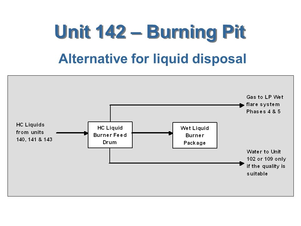 Alternative for liquid disposal