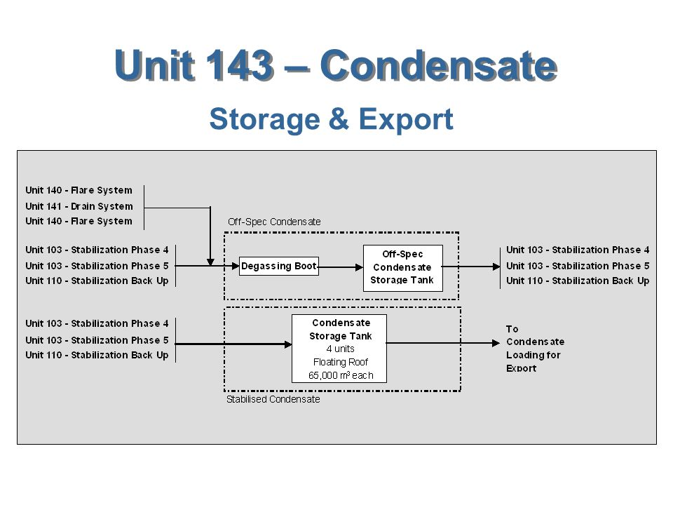 Unit 143 – Condensate Storage & Export