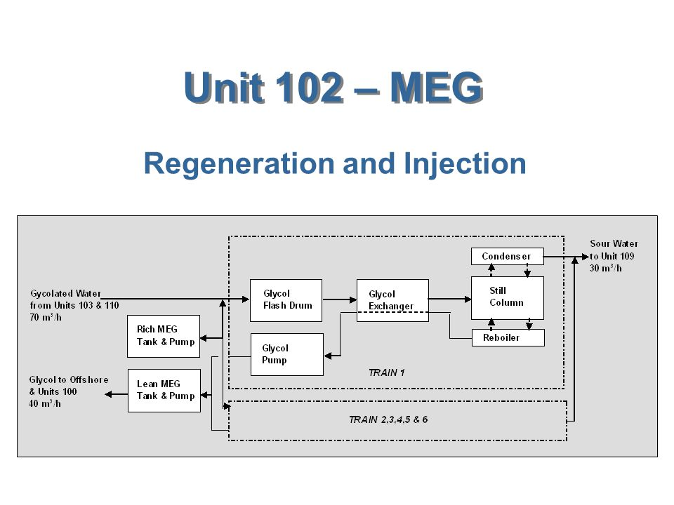 Unit 102 – MEG Regeneration and Injection
