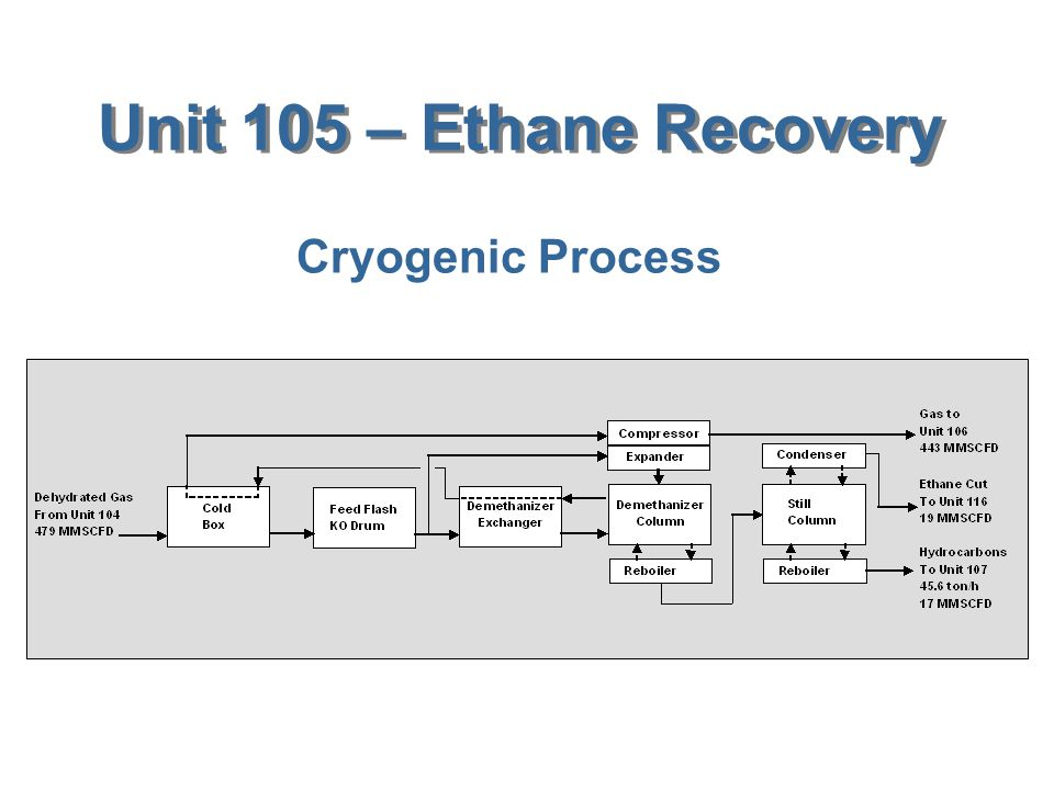 Unit 105 – Ethane Recovery Cryogenic Process