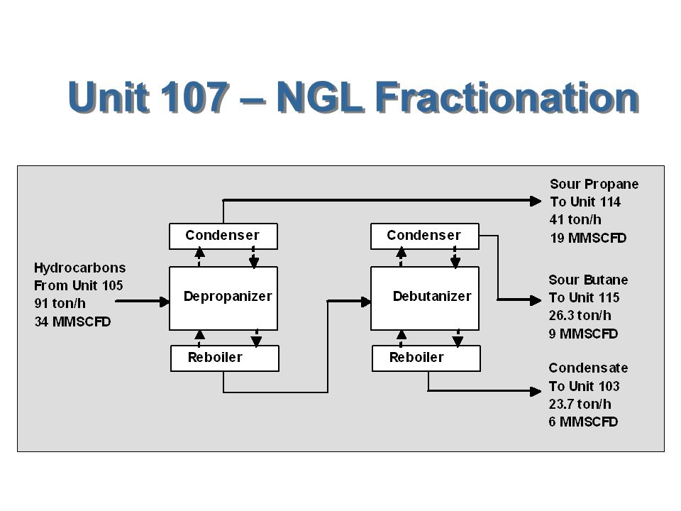 Unit 107 – NGL Fractionation