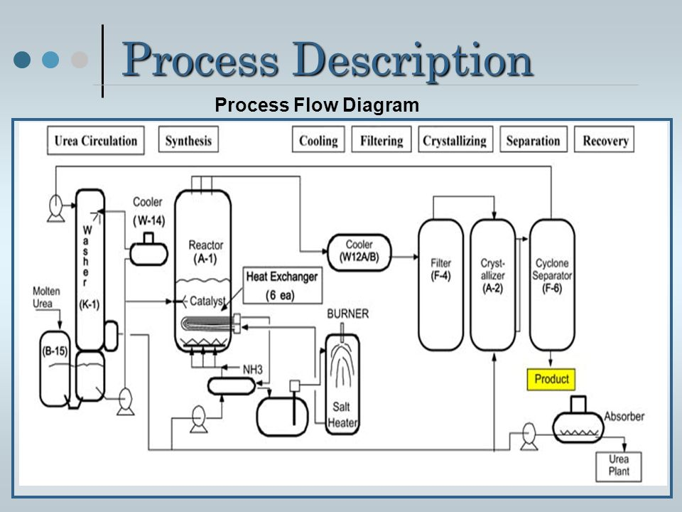 Process Description Process Flow Diagram