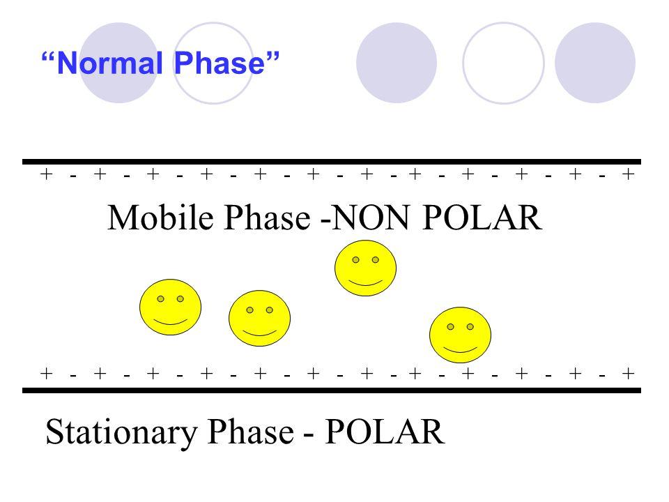 Mobile Phase -NON POLAR