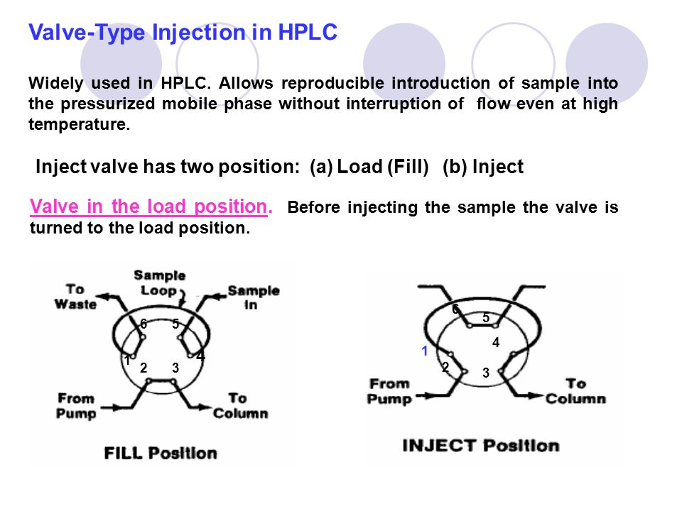 Valve-Type Injection in HPLC