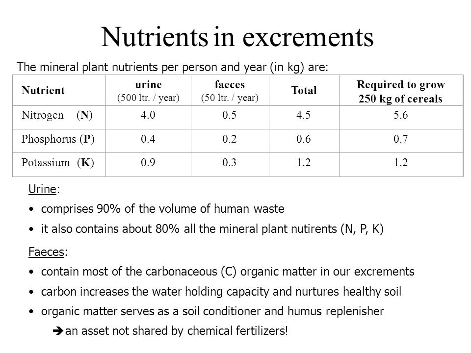 Nutrients in excrements
