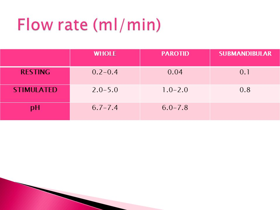 Flow rate (ml/min) RESTING 0.2-0.4 0.04 0.1 STIMULATED 2.0-5.0 1.0-2.0