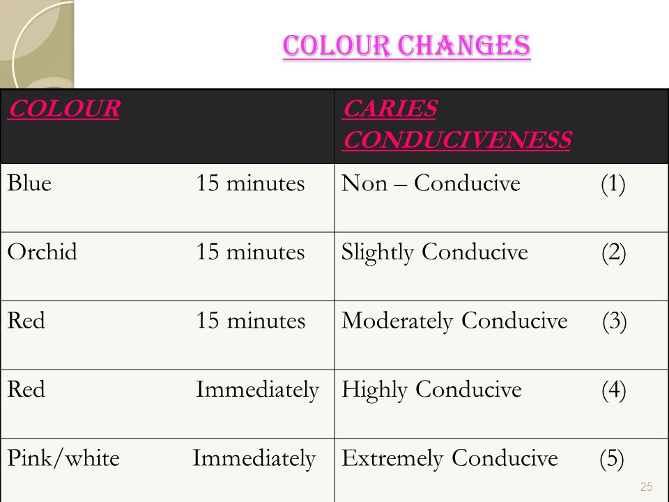 COLOUR CHANGES COLOUR CARIES CONDUCIVENESS Blue 15 minutes