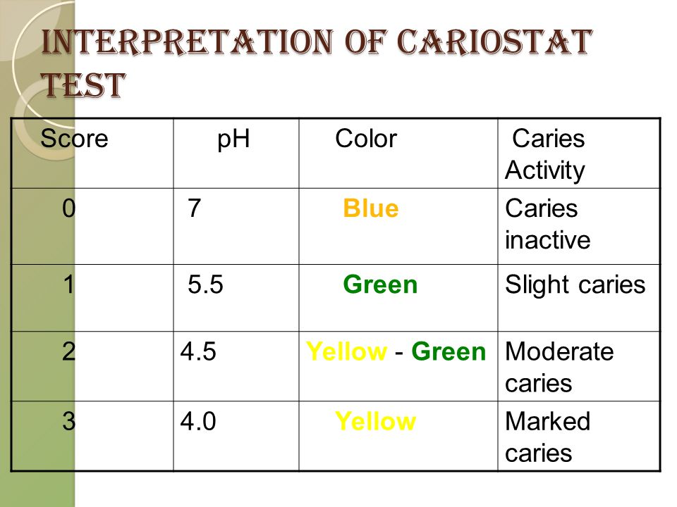Interpretation of Cariostat test