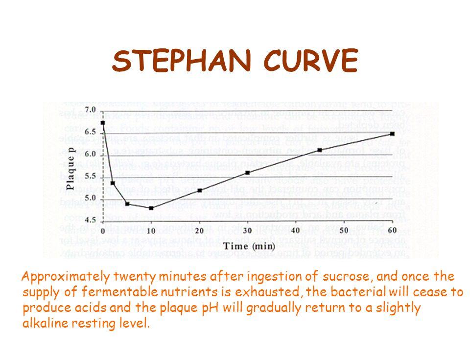 STEPHAN CURVE