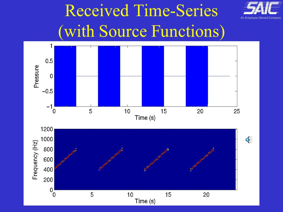 Received Time-Series (with Source Functions)