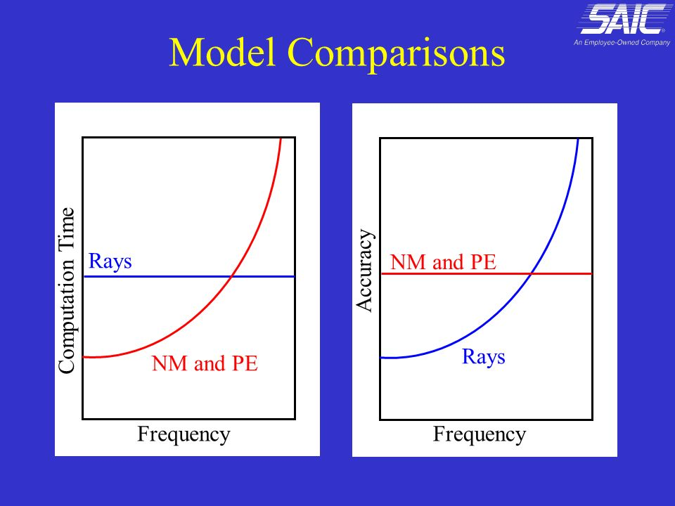 Model Comparisons Accuracy Rays NM and PE Computation Time Rays