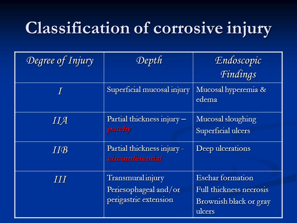 Classification of corrosive injury