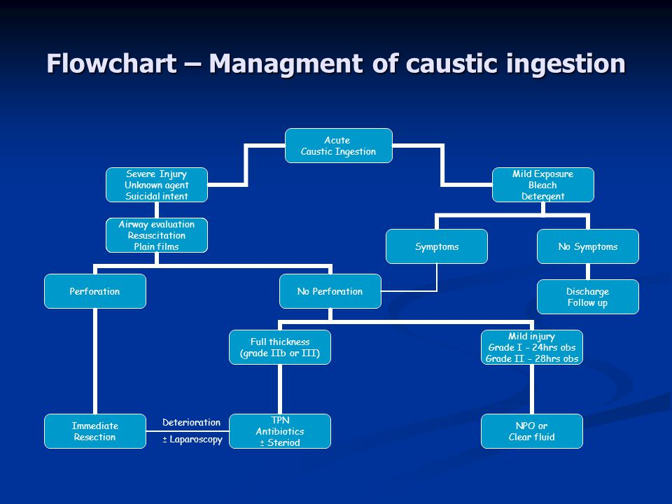 Flowchart – Managment of caustic ingestion