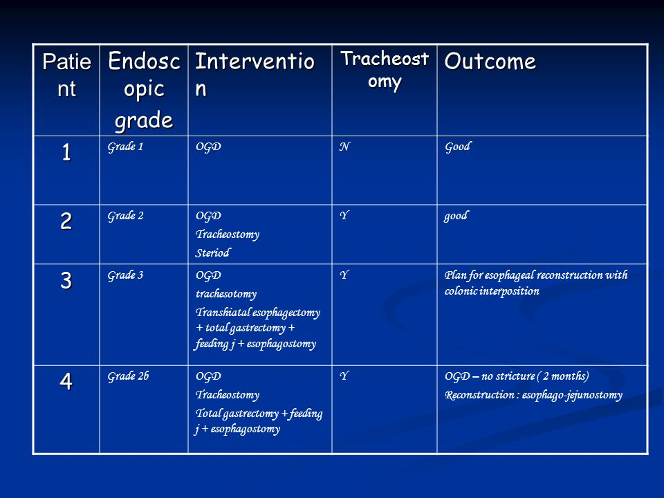 Patient Endoscopic grade Intervention Outcome 1 2 3 4 Tracheostomy