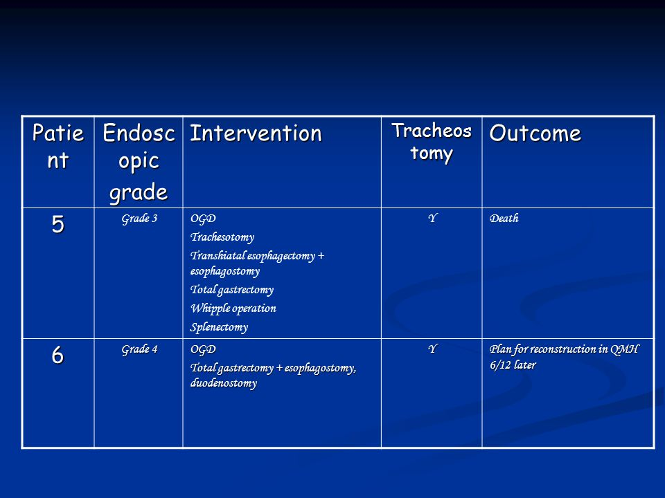 Patient Endoscopic grade Intervention Outcome 5 6 Tracheostomy Grade 3