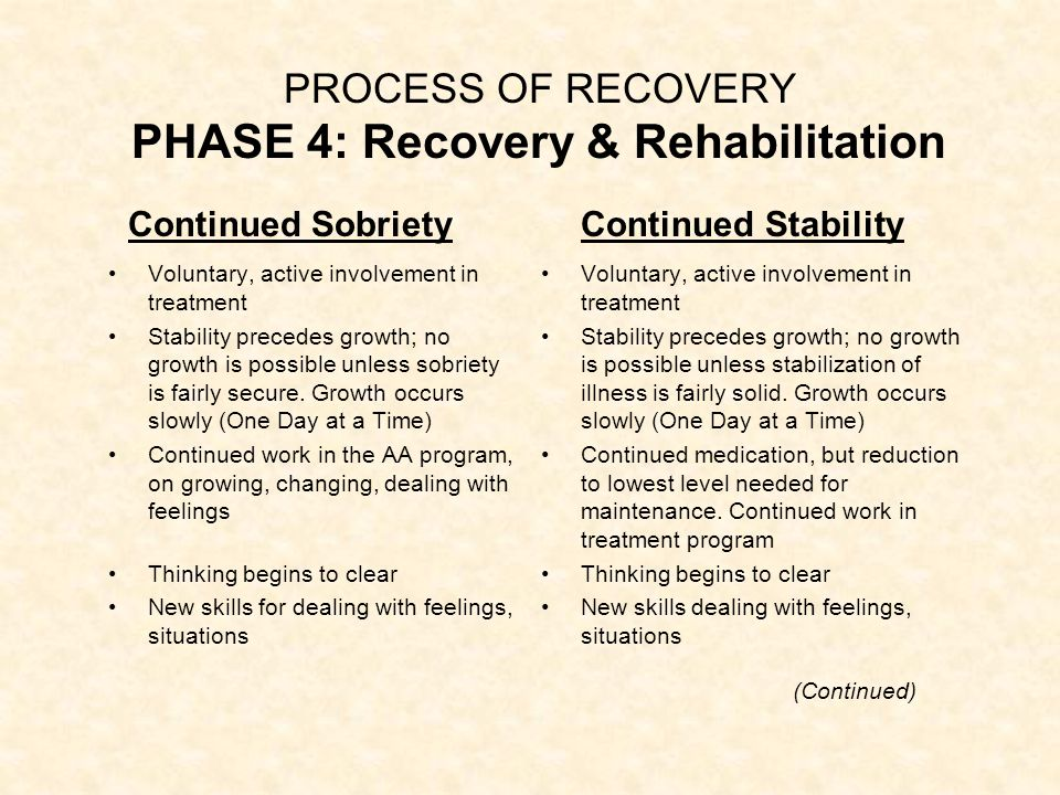 PROCESS OF RECOVERY PHASE 4: Recovery & Rehabilitation