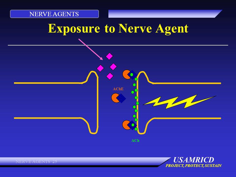 Exposure to Nerve Agent