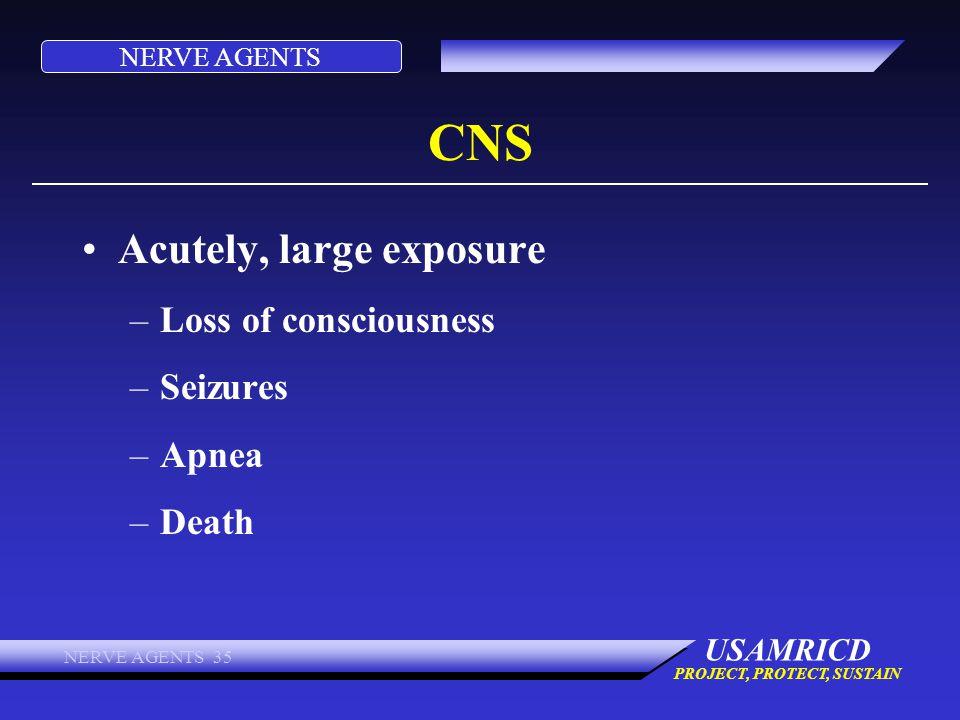 CNS Acutely, large exposure Loss of consciousness Seizures Apnea Death