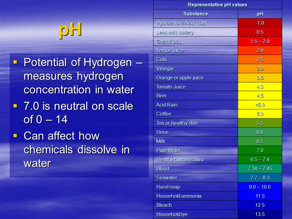 Representative pH values