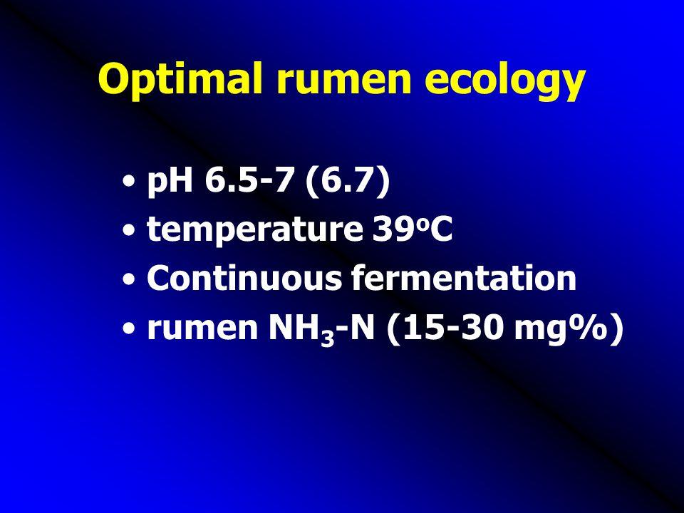 Optimal rumen ecology pH 6.5-7 (6.7) temperature 39oC