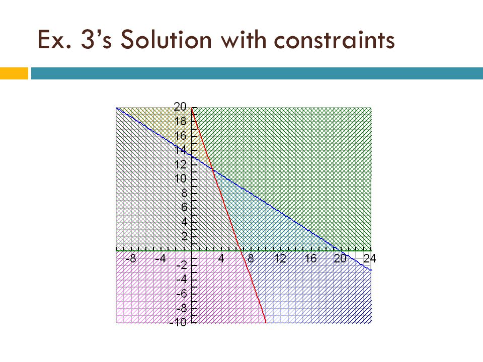 Ex. 3's Solution with constraints