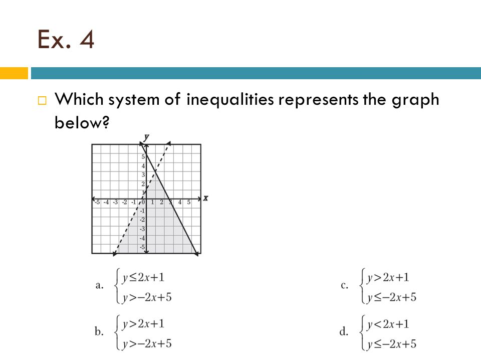 Ex. 4 Which system of inequalities represents the graph below