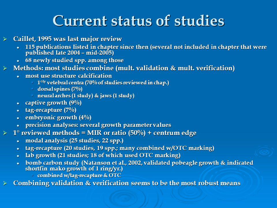 Current status of studies
