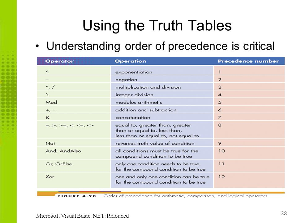 Using the Truth Tables Understanding order of precedence is critical