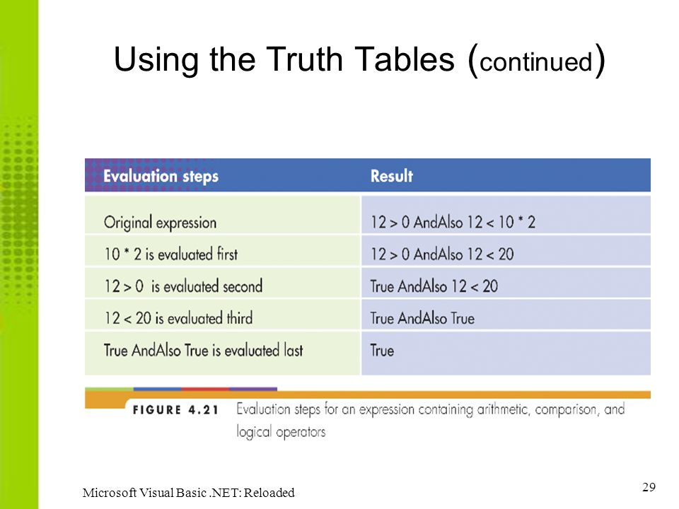 Using the Truth Tables (continued)