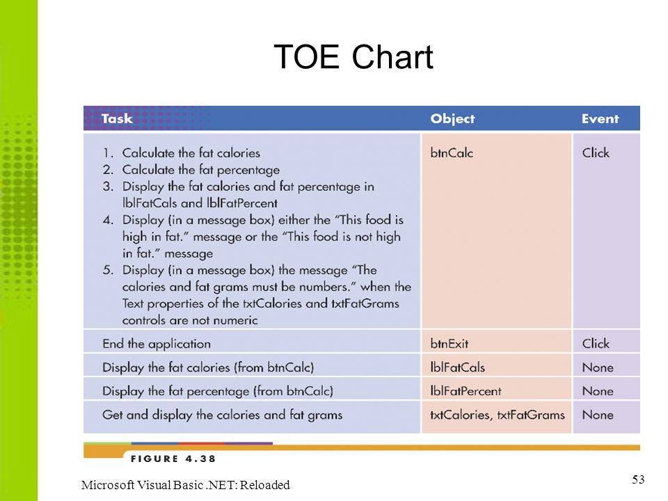 TOE Chart Microsoft Visual Basic .NET: Reloaded