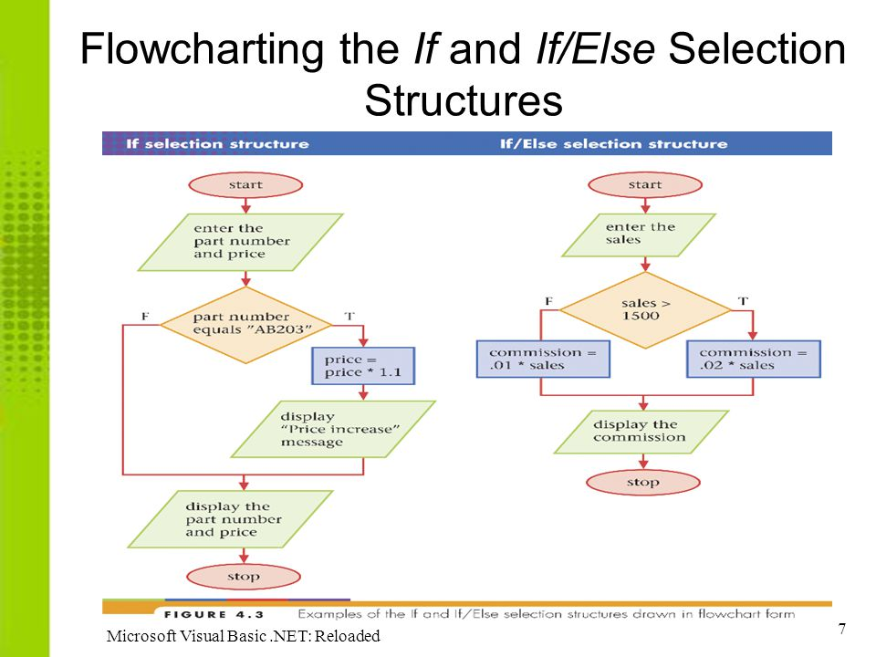 Flowcharting the If and If/Else Selection Structures