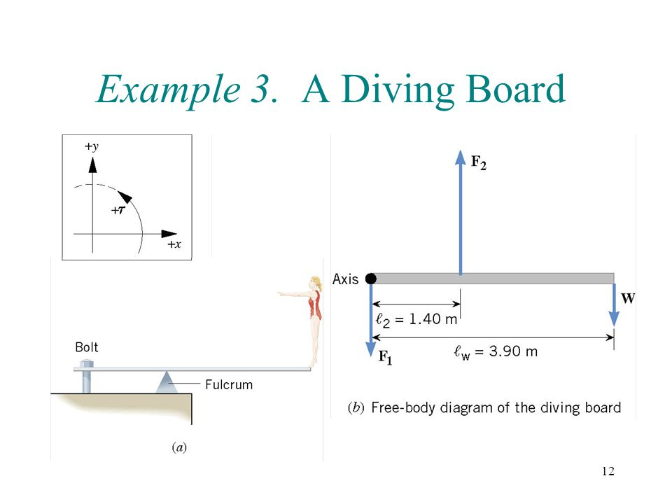 Example 3. A Diving Board