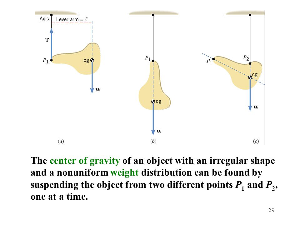 The center of gravity of an object with an irregular shape and a nonuniform weight distribution can be found by suspending the object from two different points P1 and P2, one at a time.