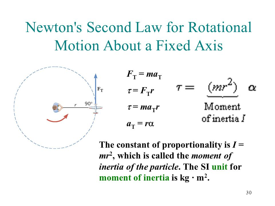 Newton s Second Law for Rotational Motion About a Fixed Axis
