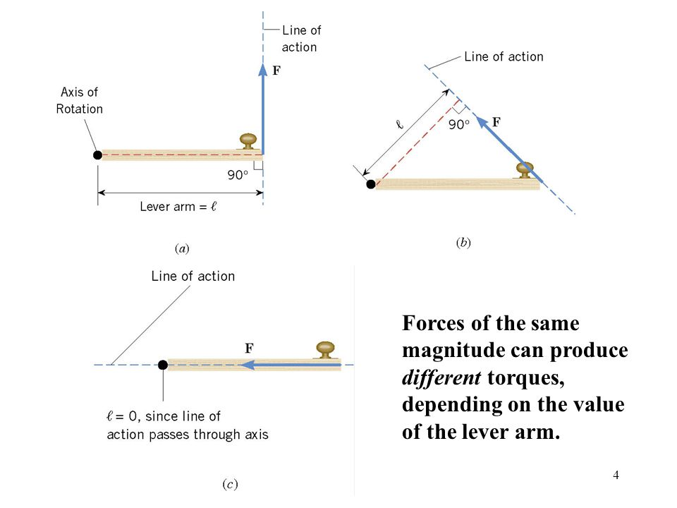 Forces of the same magnitude can produce different torques, depending on the value of the lever arm.