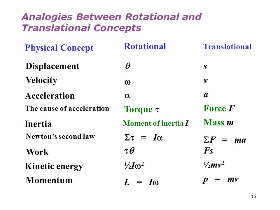 Analogies Between Rotational and Translational Concepts