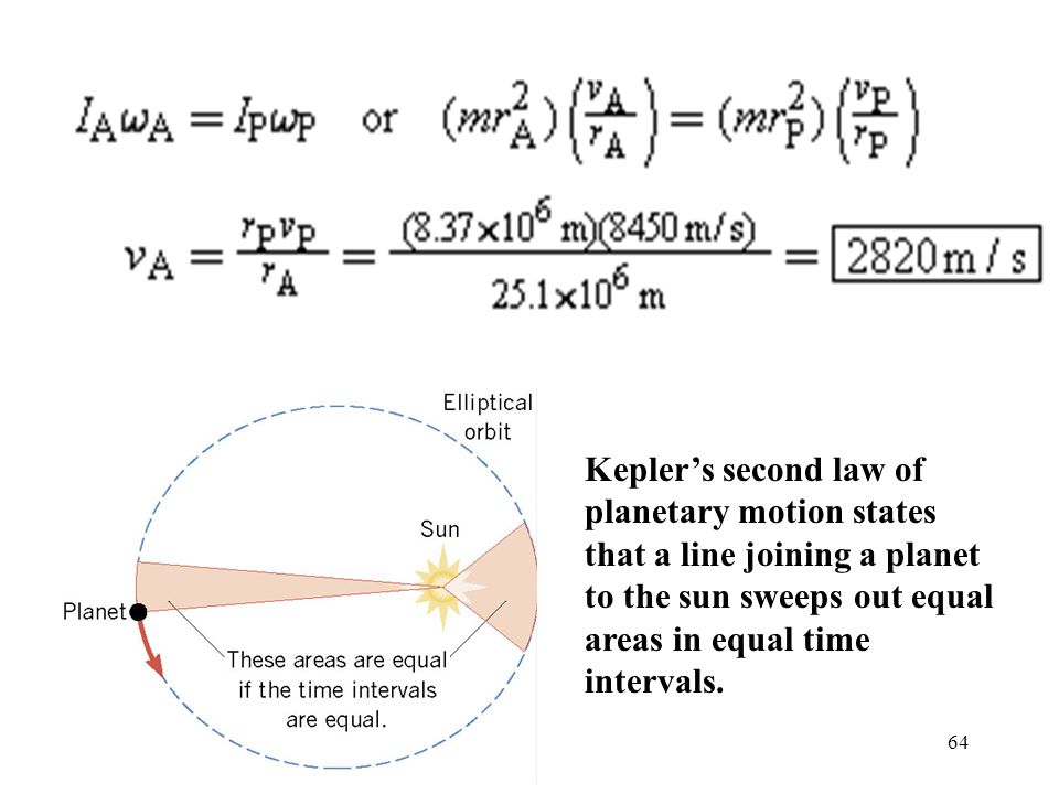 Kepler's second law of planetary motion states that a line joining a planet to the sun sweeps out equal areas in equal time intervals.