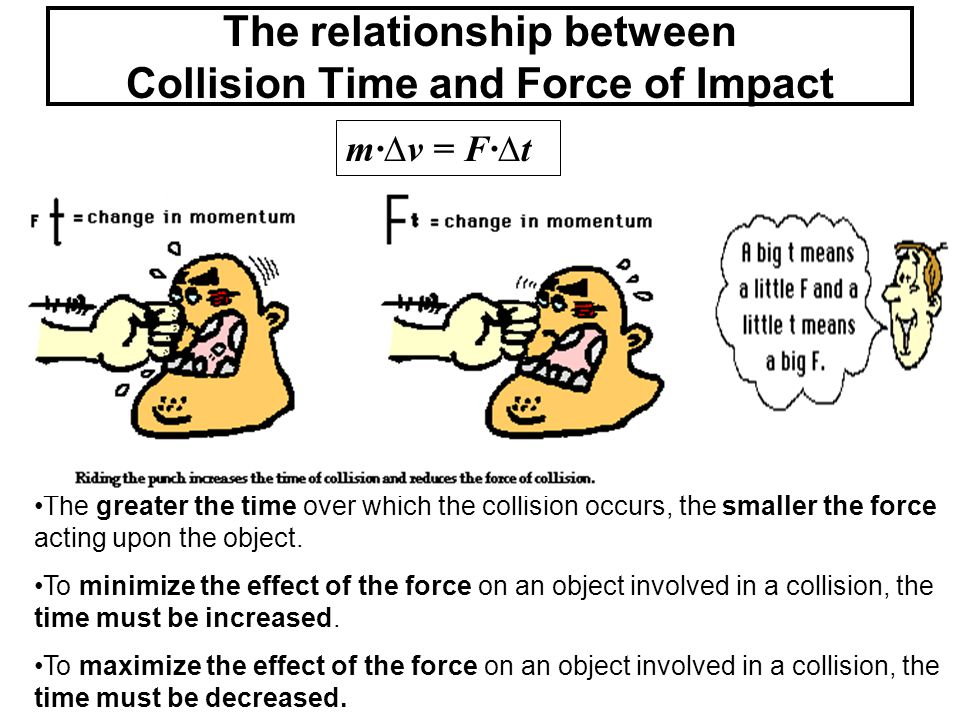 The relationship between Collision Time and Force of Impact