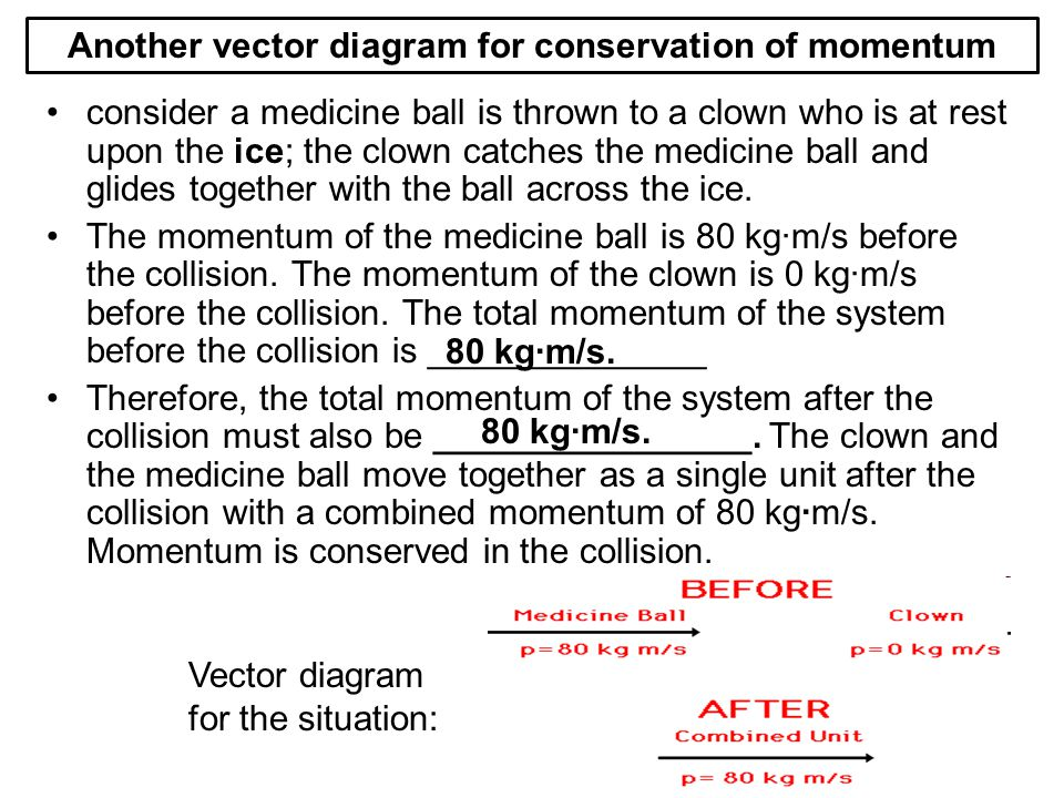 Another vector diagram for conservation of momentum