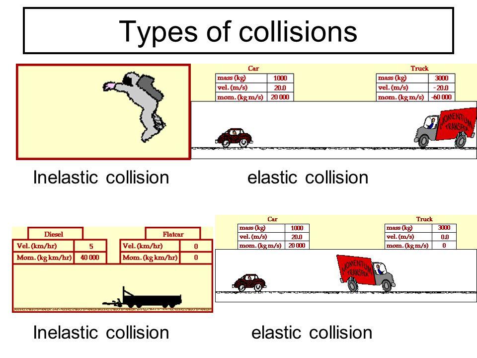 Types of collisions Inelastic collision elastic collision