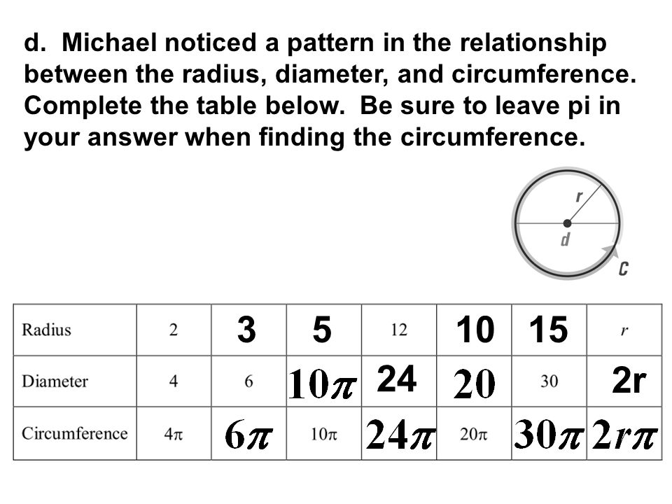 d. Michael noticed a pattern in the relationship between the radius, diameter, and circumference. Complete the table below. Be sure to leave pi in your answer when finding the circumference.